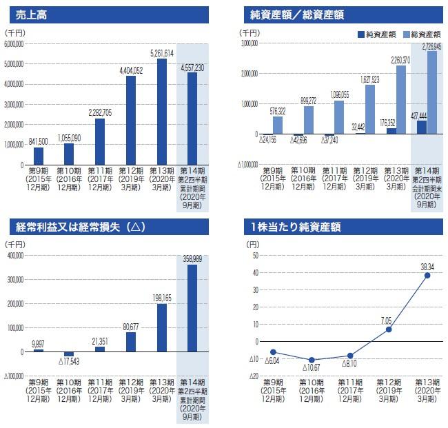 いつも(7694)IPO売上高及び経常損益