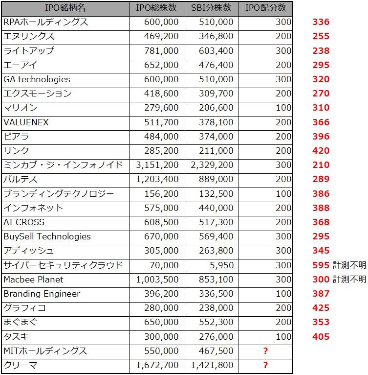 IPOチャレンジポイント2020.11.04