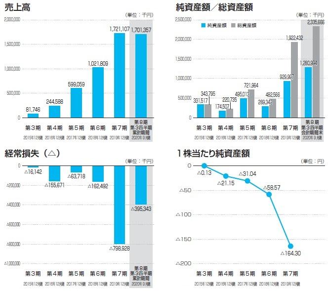 ヤプリ(4168)IPO売上高及び経常損失