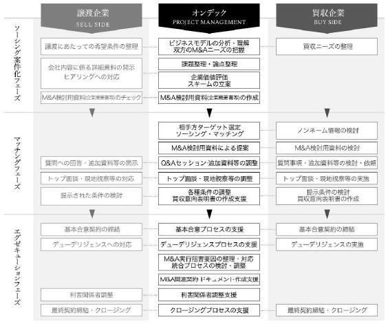 オンデック(7360)IPOフェーズ