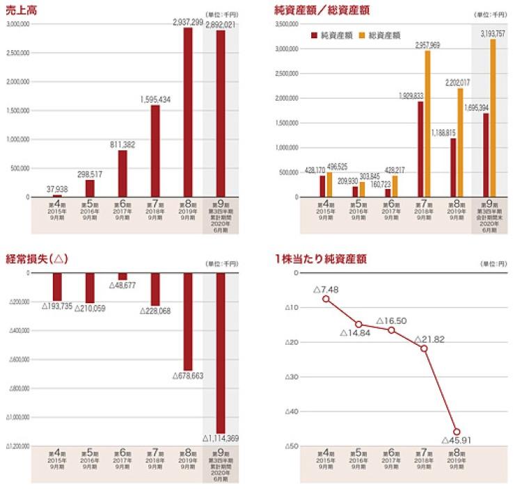 プレイド(4165)IPO売上高及び経常損失