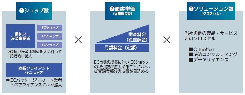 かっこ(4166)IPO収益構造