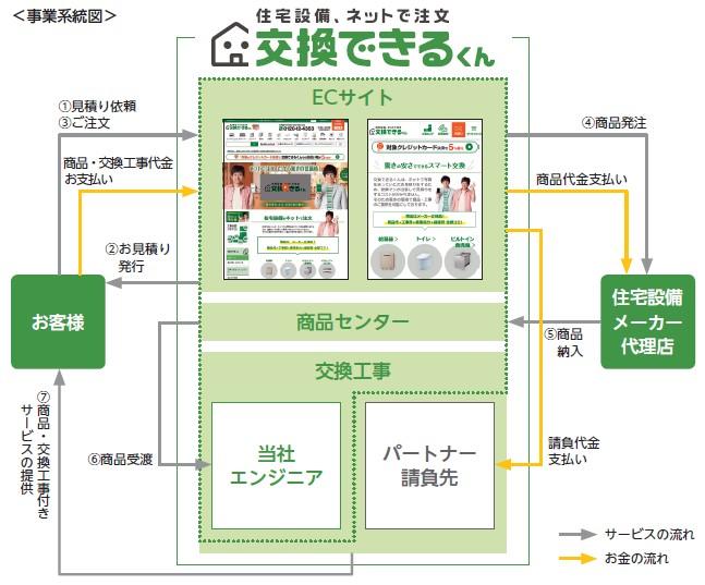 交換できるくん(7695)IPO事業系統図