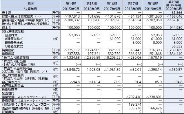 クリングルファーマ(4884)IPO経営指標