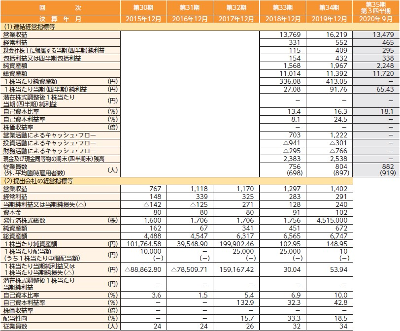 ビーイングホールディングス(9145)IPO経営指標
