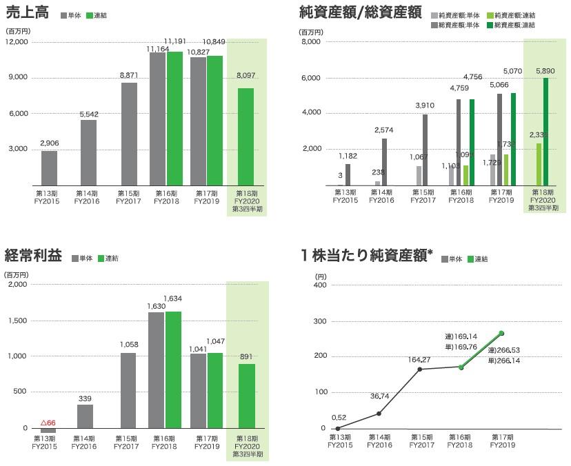 バルミューダ(6612)IPO売上高及び経常利益