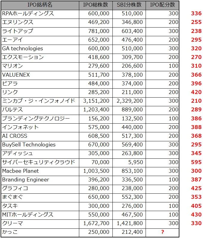 IPOチャレンジポイント2020.11.27