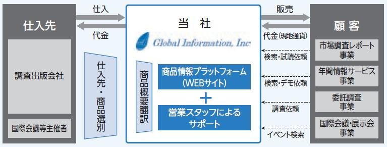 グローバルインフォメーション(4171)IPO事業系統図
