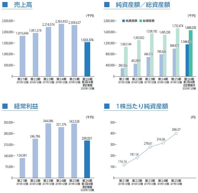 グローバルインフォメーション(4171)IPO売上高及び経常利益