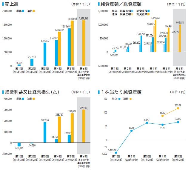 東京通信(7359)IPO売上高及び経常損益
