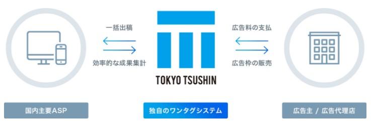 東京通信(7359)IPO広告代理事業