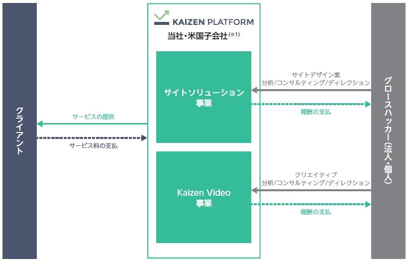 Kaizen Platform(4170)IPO事業系統図