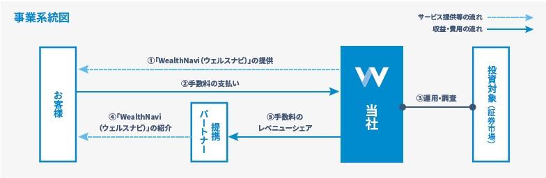 ウェルスナビ(7342)IPO事業系統図
