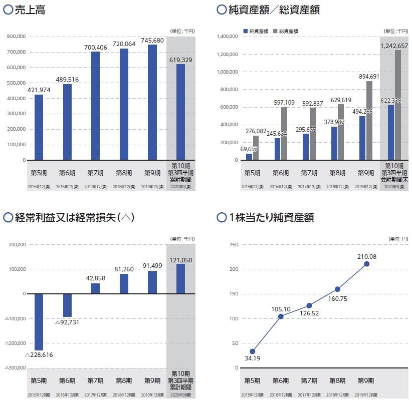 かっこ(4166)IPO売上高及び経常損益