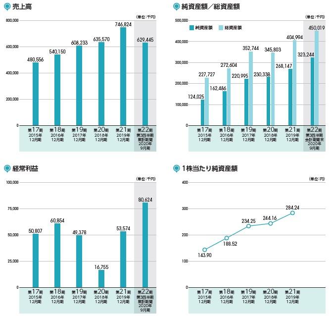 ビートレンド(4020)IPO売上高及び経常利益