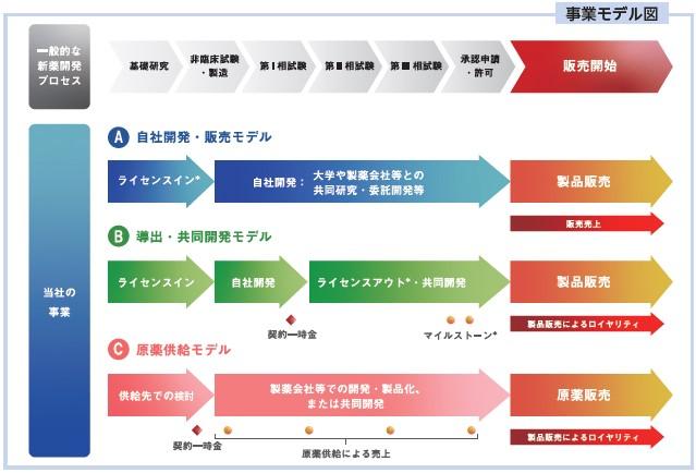 クリングルファーマ(4884)IPO事業モデル