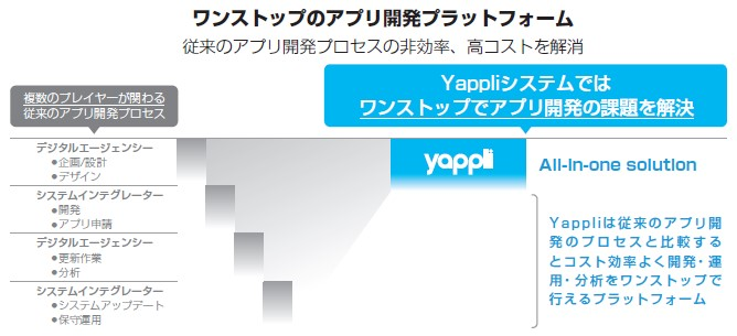 ヤプリ(4168)IPOワンストップアプリ開発