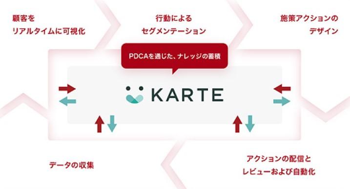 プレイド(4165)IPO「KARTE」ワンストップ