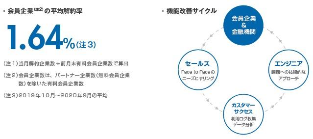 ココペリ(4167)IPO SaaSモデル