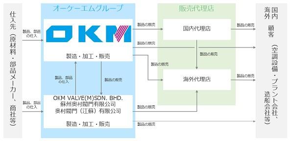 オーケーエム(6229)IPO事業系統図