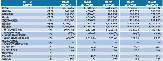 オーケーエム(6229)IPO経営指標