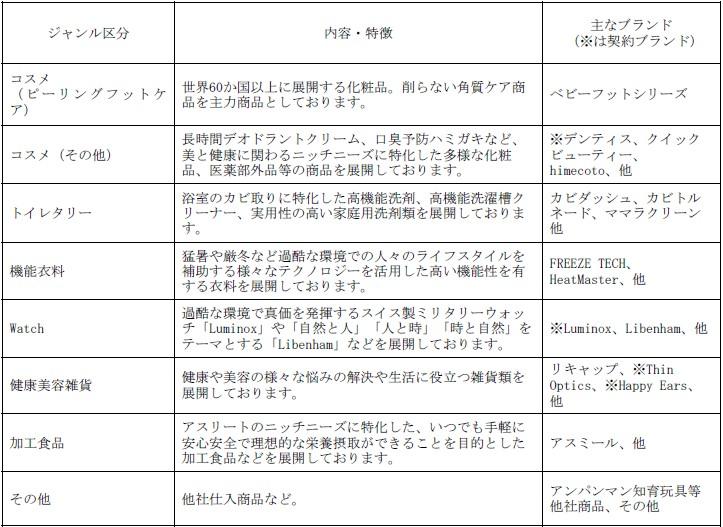 リベルタ(4935)IPOオリジナル商品