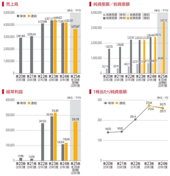 リベルタ(4935)IPO売上高及び経常利益