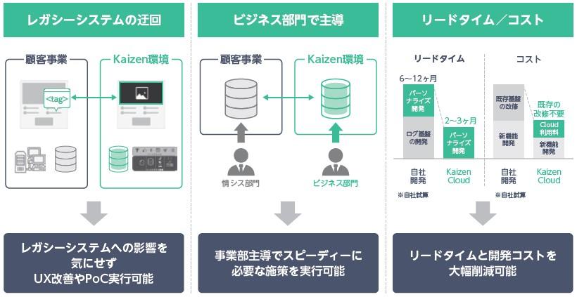 Kaizen Platform(4170)IPO事業特徴