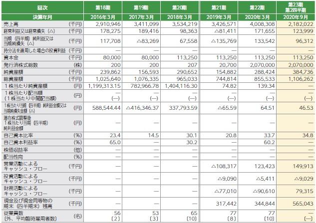 交換できるくん(7695)IPO経営指標
