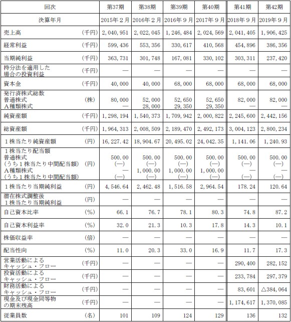 東和ハイシステム(4172)IPO経営指標