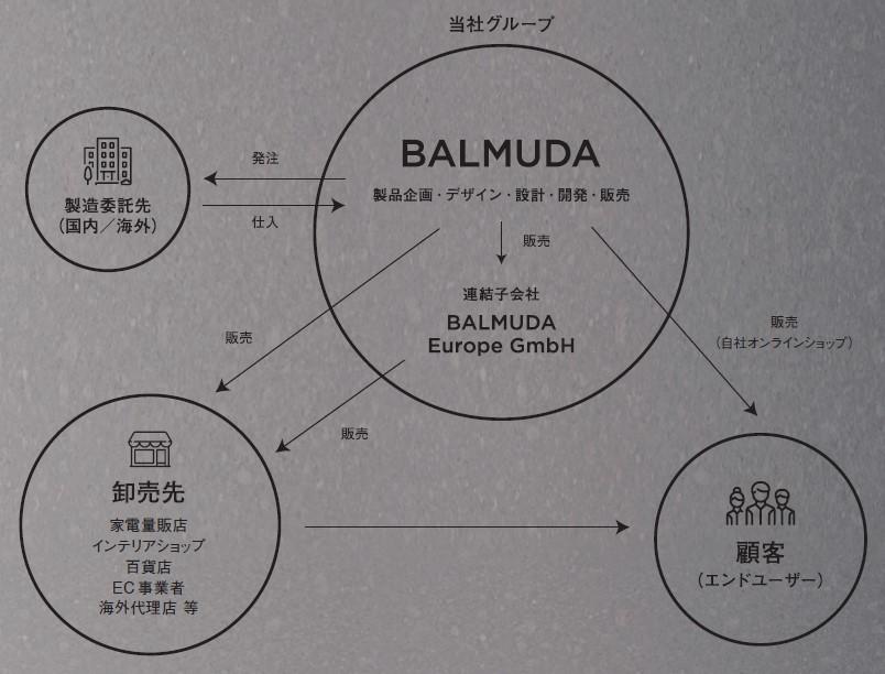 バルミューダ(6612)IPOビジネスモデルイメージ