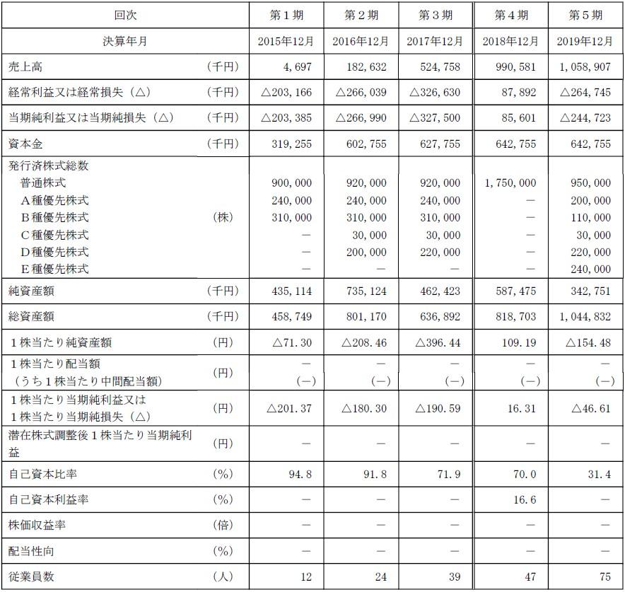ENECHANGE(4169)IPO経営指標