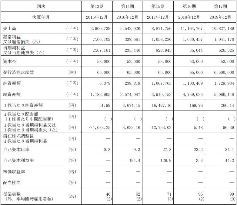 バルミューダ(6612)IPO経営指標