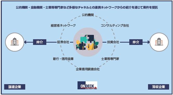 オンデック(7360)IPO事業内容
