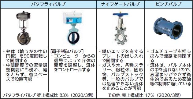 オーケーエム(6229)IPO取扱製品