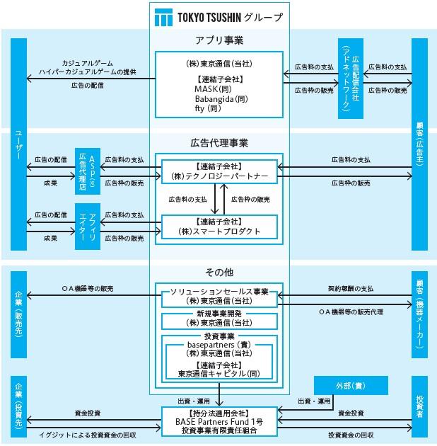 東京通信(7359)IPO事業系統図