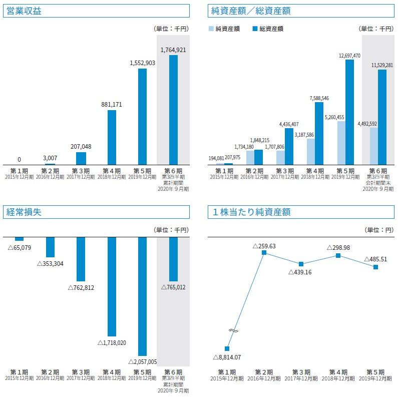 ウェルスナビ(7342)IPO営業収益及び経常損失