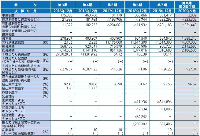 ファンペップ(4881)IPO経営指標