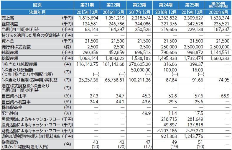 グローバルインフォメーション(4171)IPO経営指標