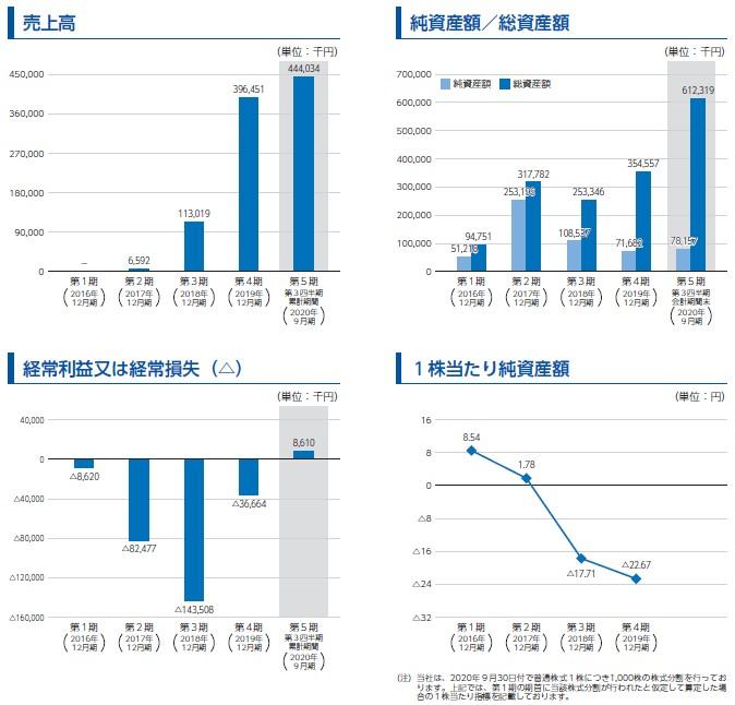 スタメン(4019)IPO売上高及び経常損益