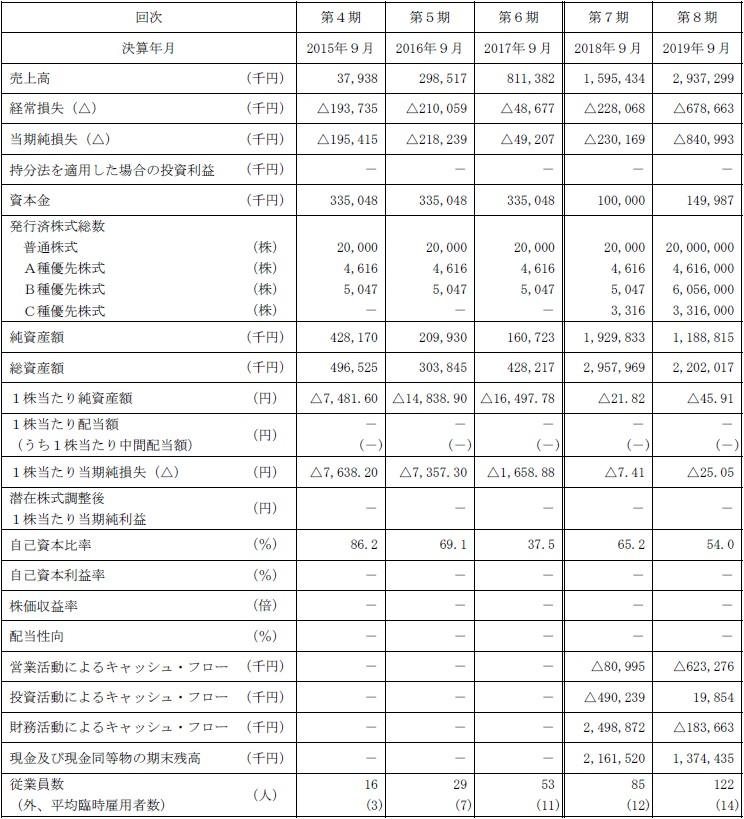 プレイド(4165)IPO経営指標