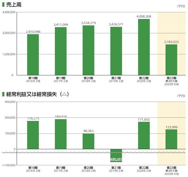 交換できるくん(7695)IPO売上高及び経常損益