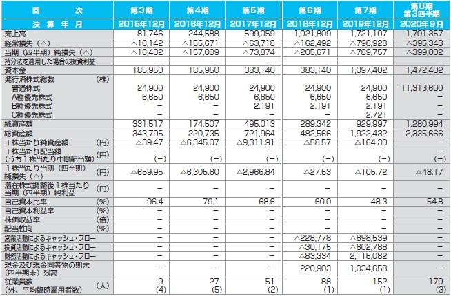 ヤプリ(4168)IPO経営指標