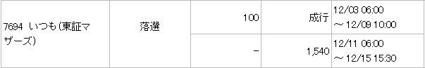 いつも(7694)IPO落選みずほ