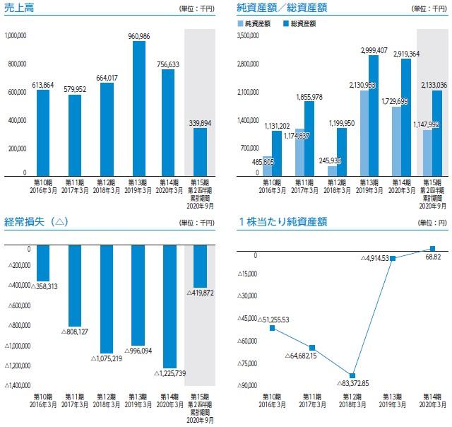QDレーザ(6613)IPO売上高及び経常損失
