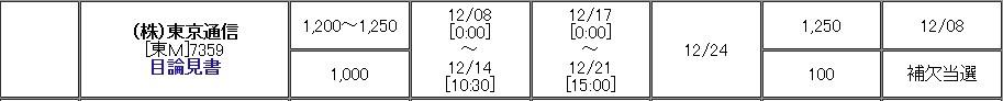 東京通信(7359)IPO補欠当選松井証券