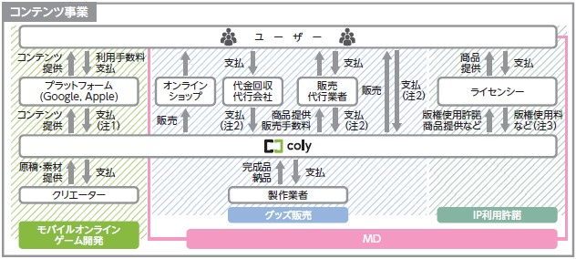 coly(4175)IPO事業系統図