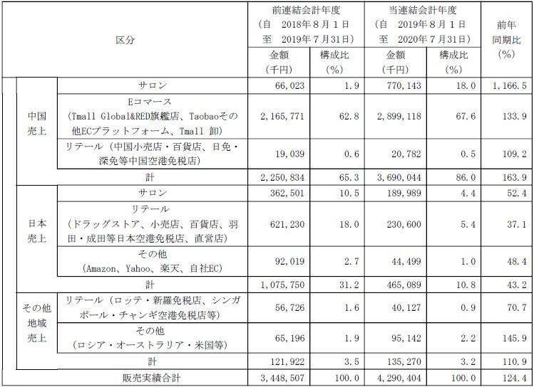 アクシージア(4936)IPO売上比率