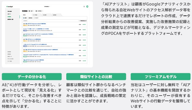WACUL(4173)IPOプロダクト事業