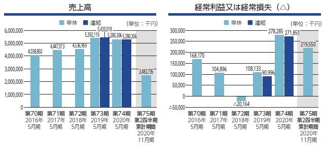 室町ケミカル(4885)IPO売上高及び経常損益